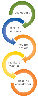 FacilitationProcess